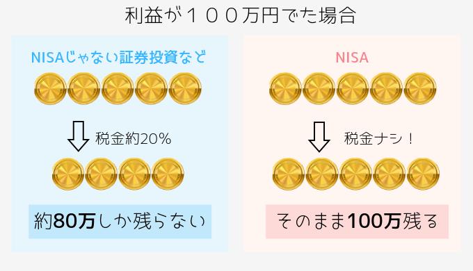 NISAをわかりやすく